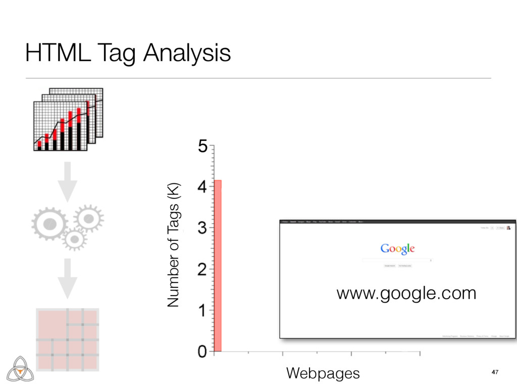 47 47 HTML Tag Analysis Number of Tags (K) 5 We...