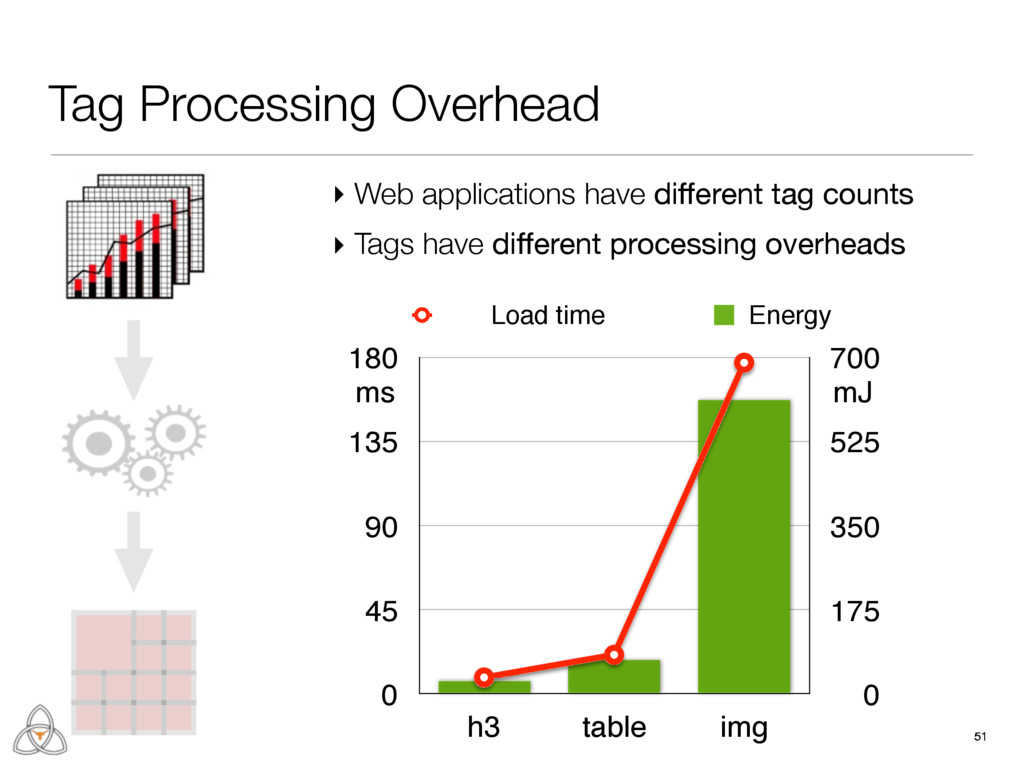 51 51 Tag Processing Overhead ms mJ 0 175 350 5...