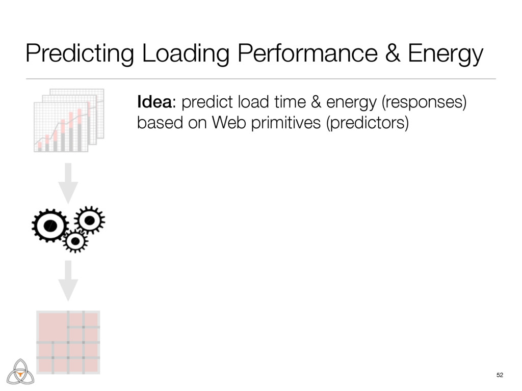 Predicting Loading Performance & Energy 52 Idea...