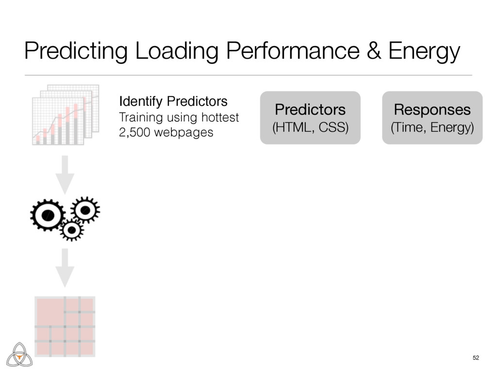 Predicting Loading Performance & Energy 52 Iden...