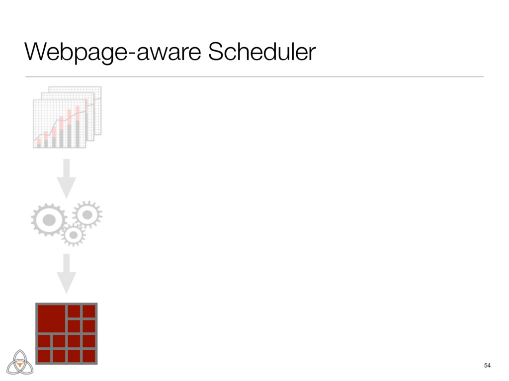 Webpage-aware Scheduler 54