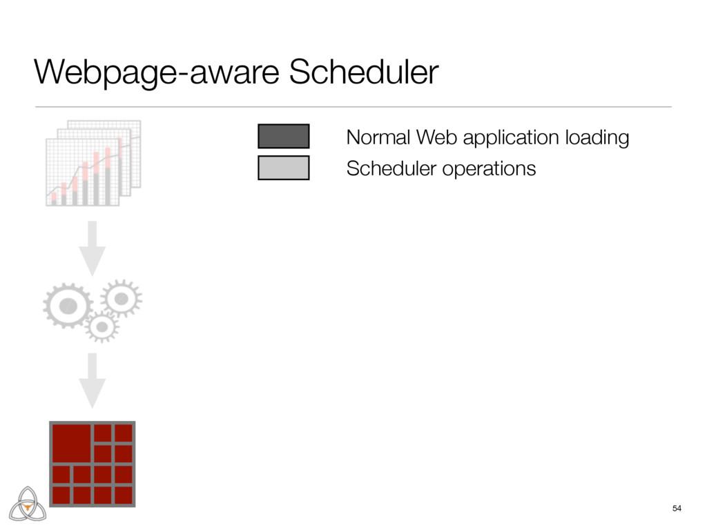 Webpage-aware Scheduler 54 Normal Web applicati...
