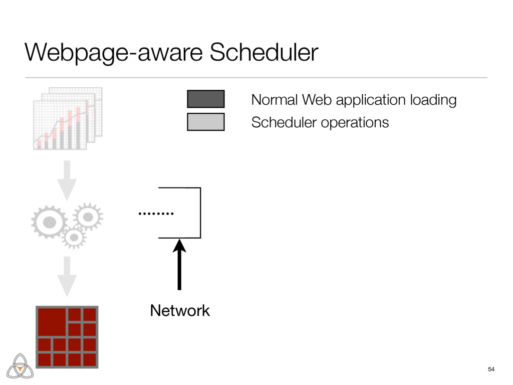 Webpage-aware Scheduler 54 Network ........ Nor...