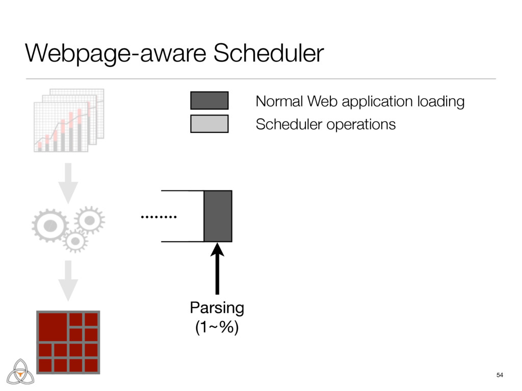 Webpage-aware Scheduler 54 ........ Parsing  (1...