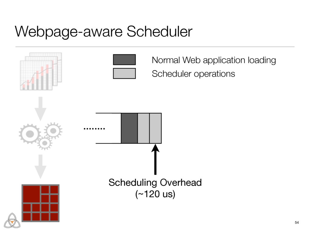 Webpage-aware Scheduler 54 ........ Scheduling ...