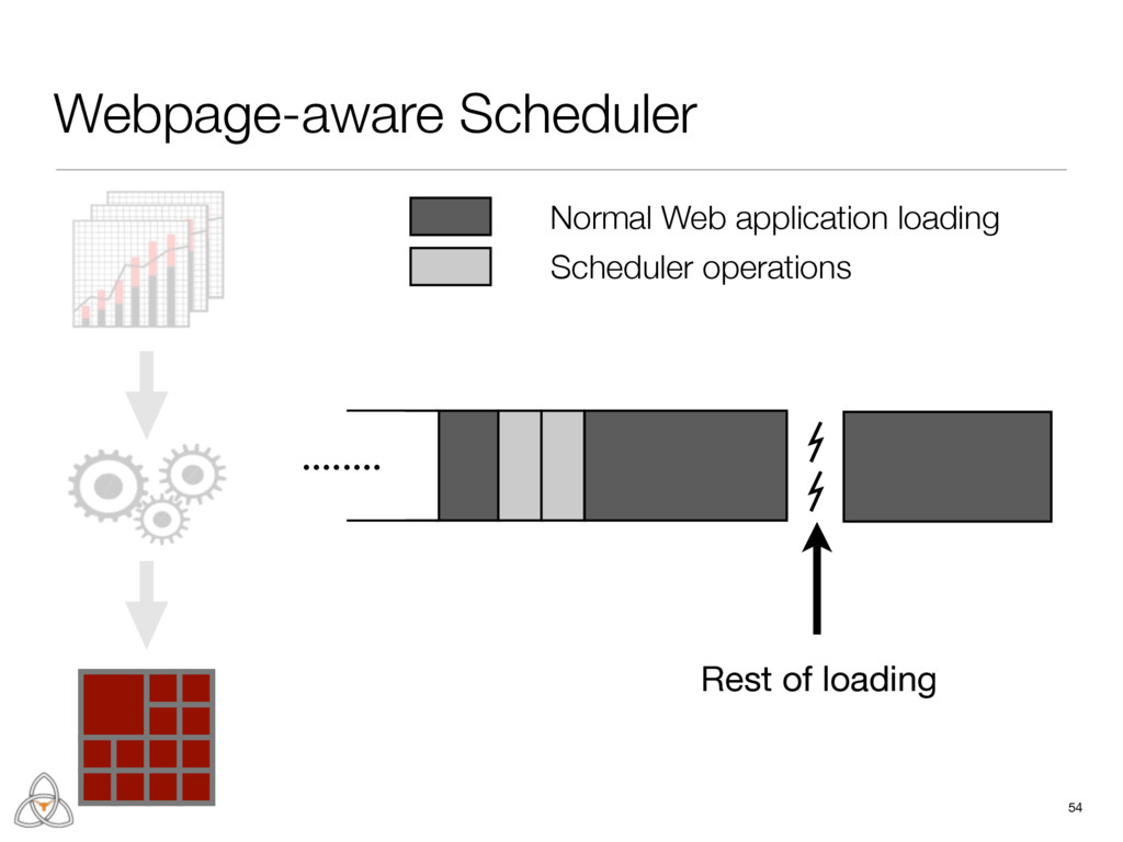 Webpage-aware Scheduler 54 ........ Rest of loa...