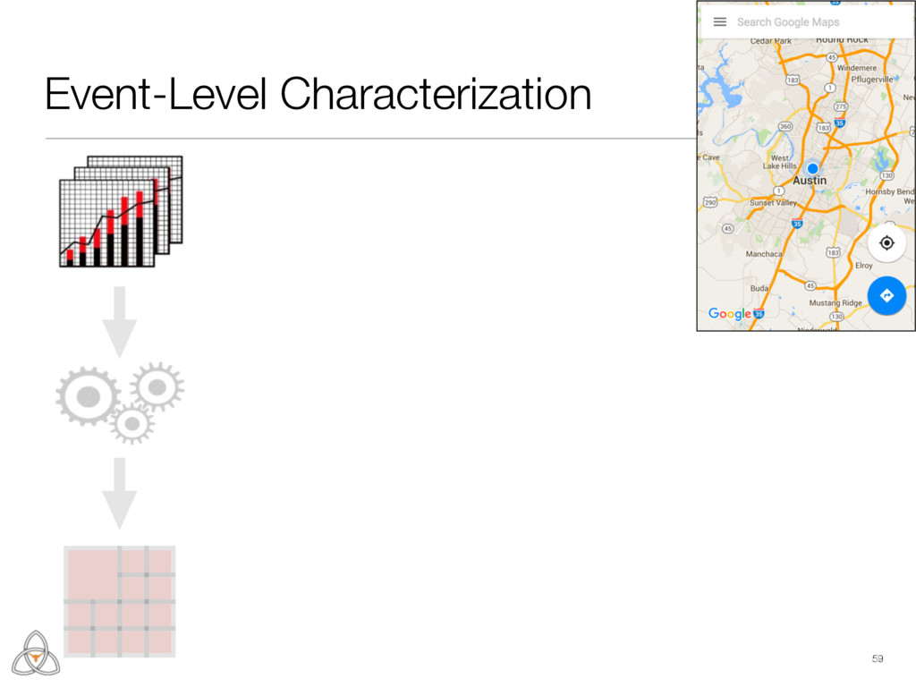 Event-Level Characterization 59