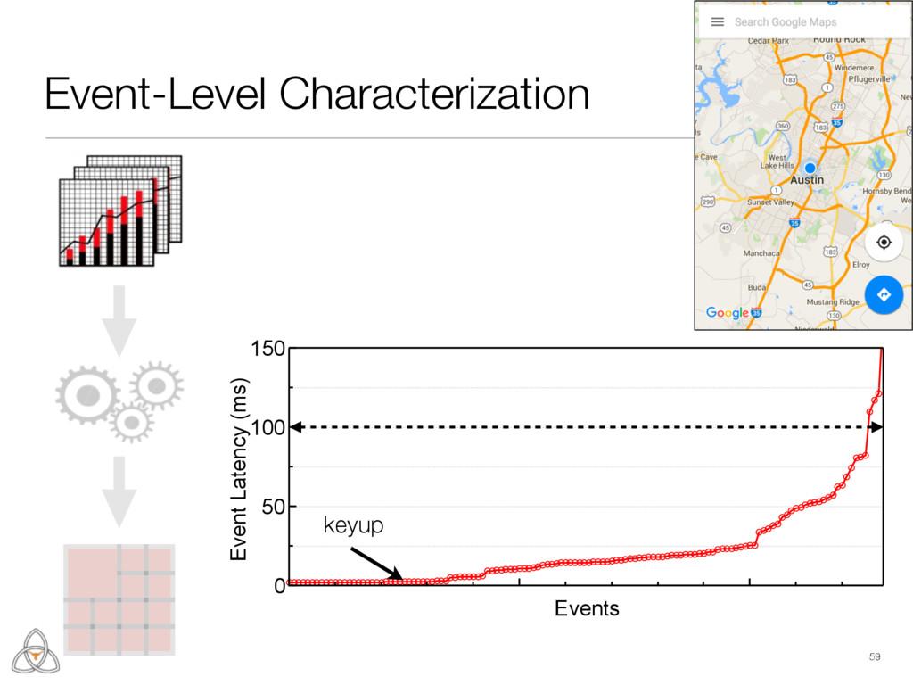 Event-Level Characterization 59 150 100 50 0 Ev...