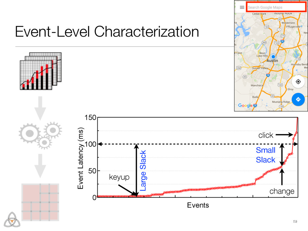 Event-Level Characterization 59 150 100 50 0 Ev...