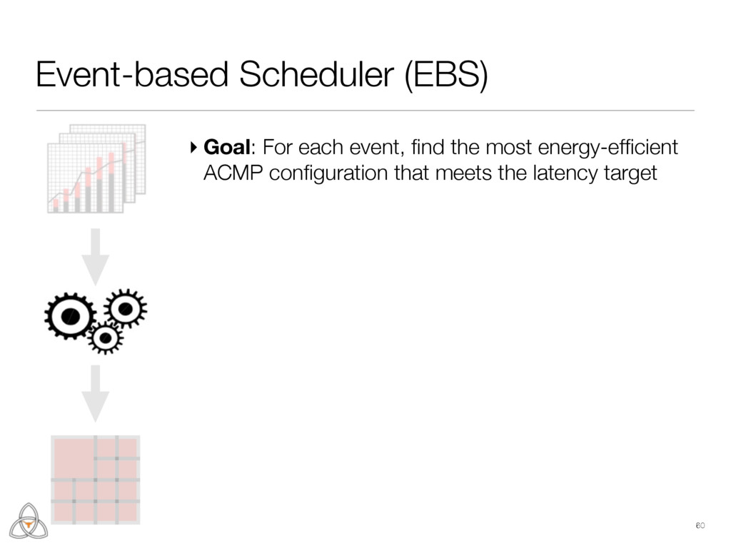 60 Event-based Scheduler (EBS) ▸ Goal: For each...