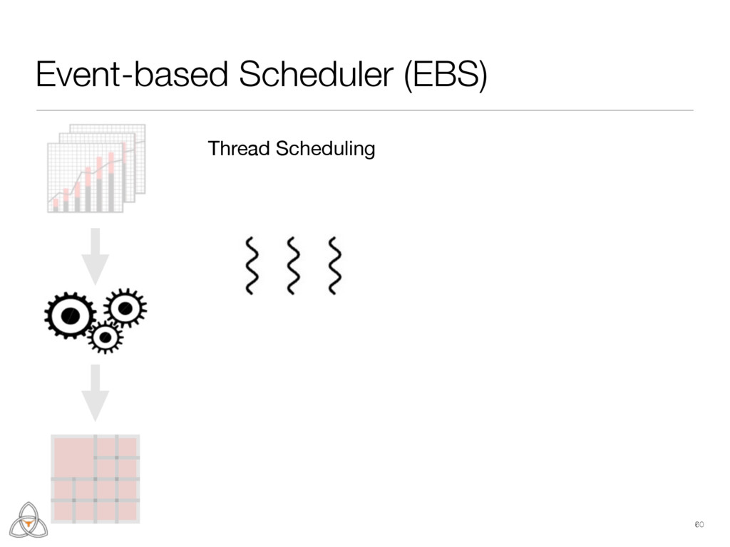 60 Event-based Scheduler (EBS) Thread Scheduling