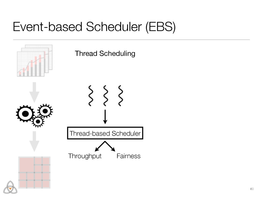 60 Event-based Scheduler (EBS) Thread-based Sch...