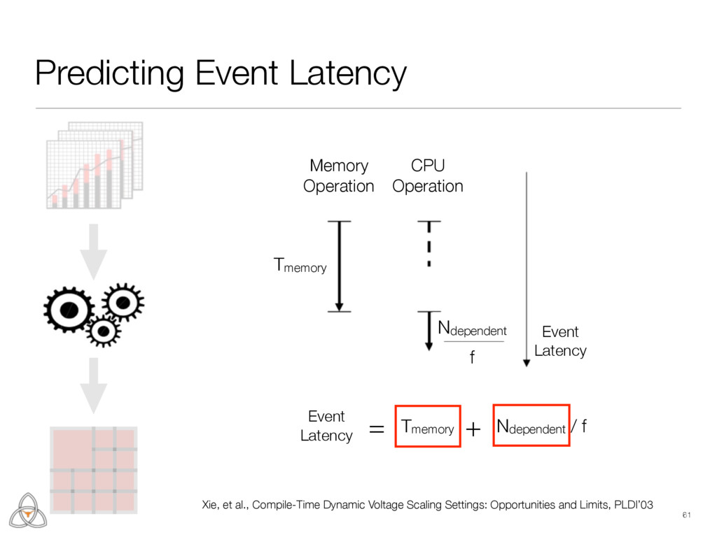 61 Predicting Event Latency Memory Operation CP...