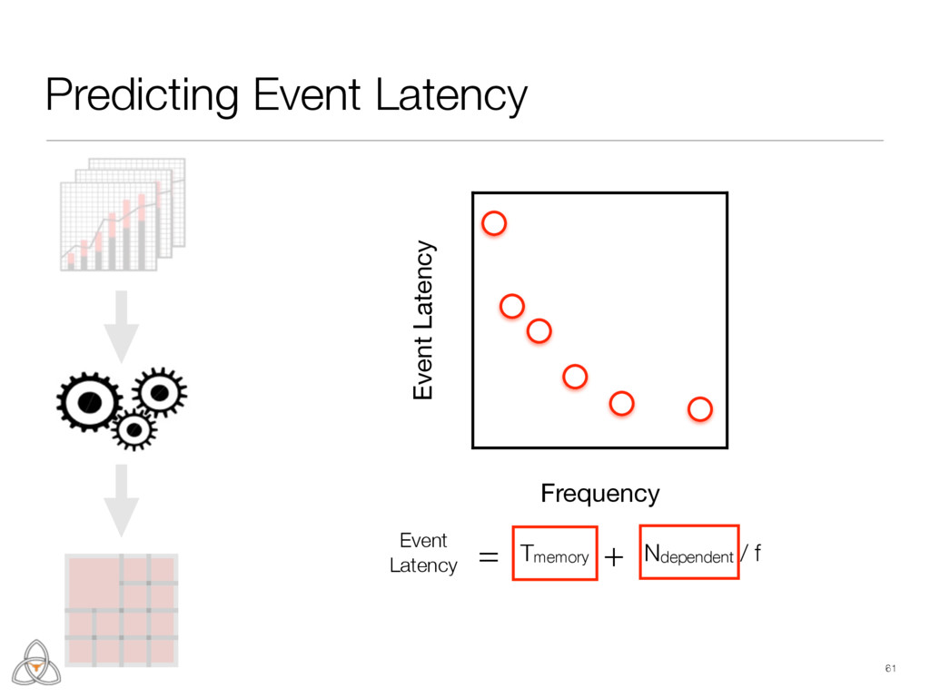 61 Predicting Event Latency Event Latency = Tme...