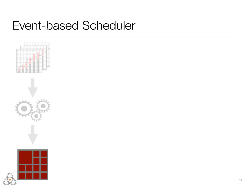 62 Event-based Scheduler