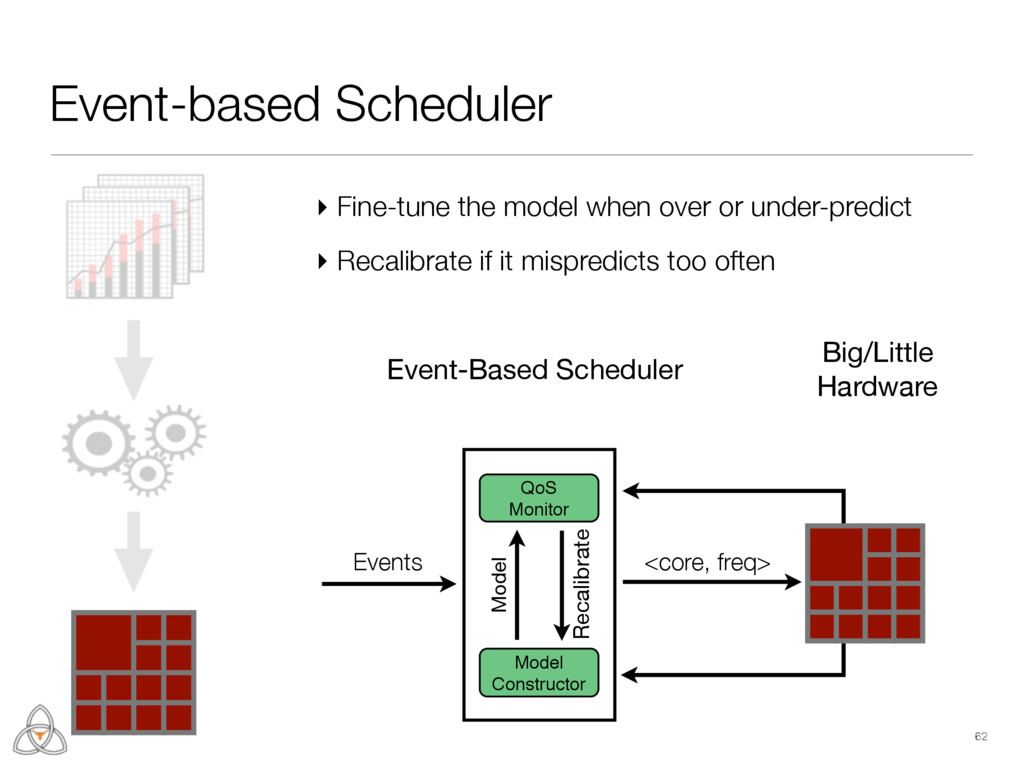 62 Event-based Scheduler QoS Monitor Model Cons...