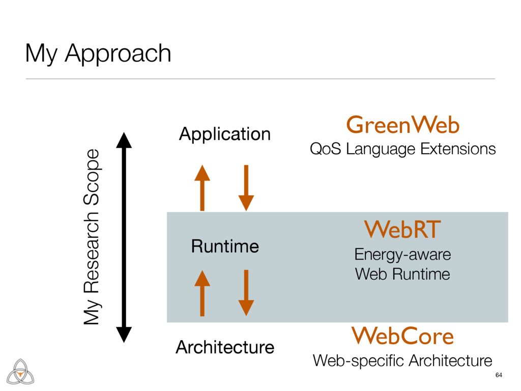 Runtime 64 My Approach Architecture Application...