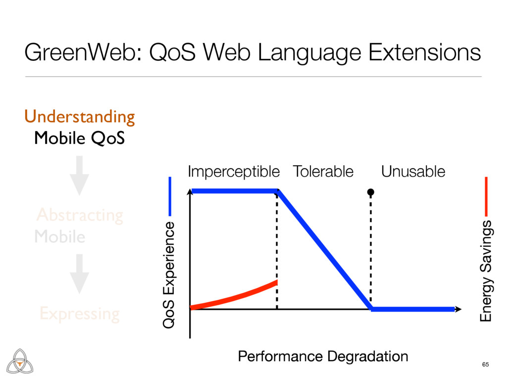 65 GreenWeb: QoS Web Language Extensions Unders...