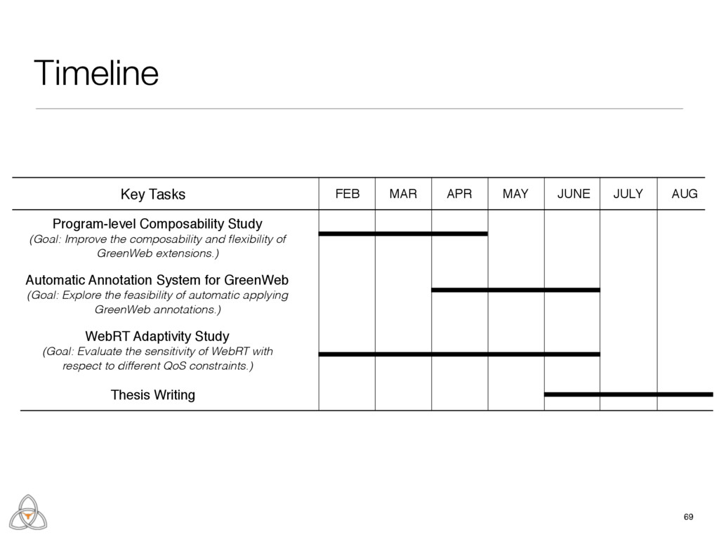 Timeline 69 Key Tasks Program-level Composabili...
