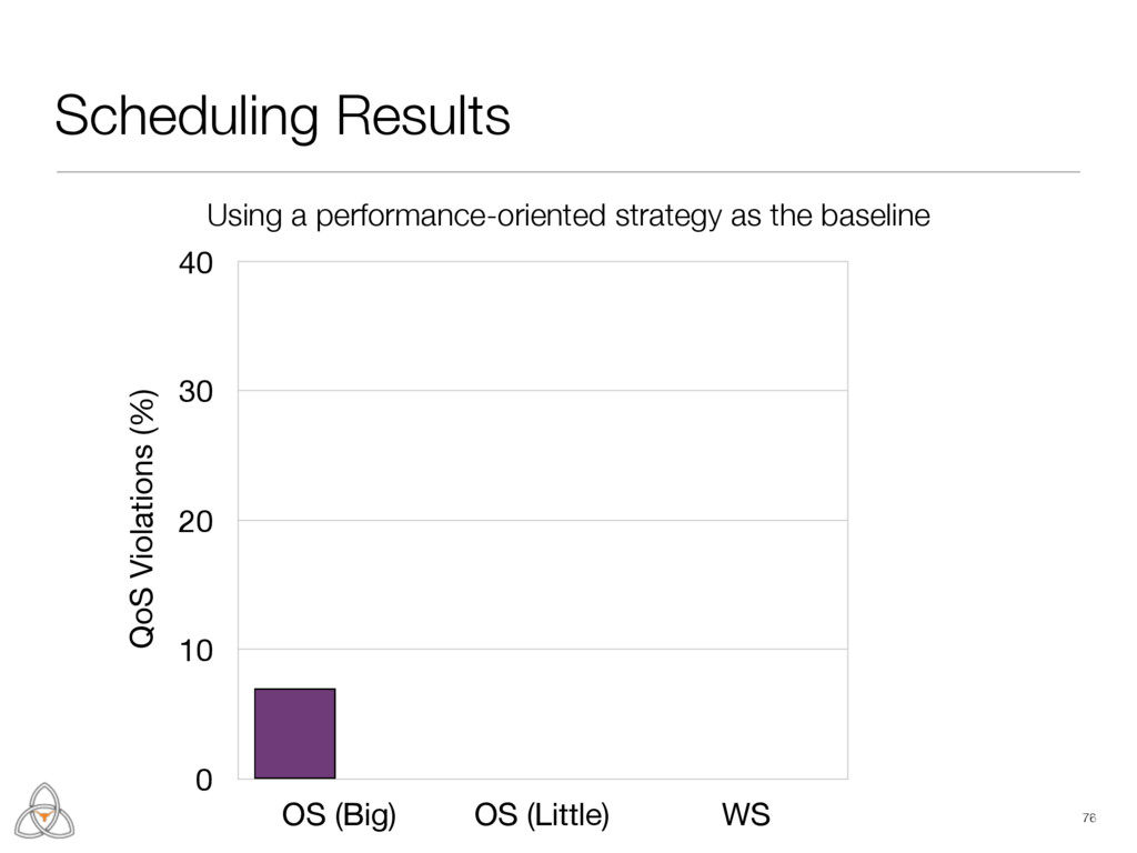 Scheduling Results 76 Energy Savings (%) 0 25 5...