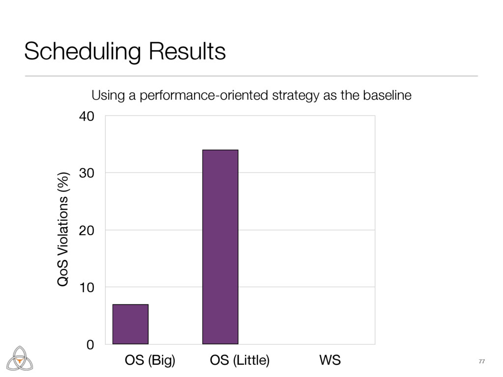 Scheduling Results 77 Energy Savings (%) 0 25 5...