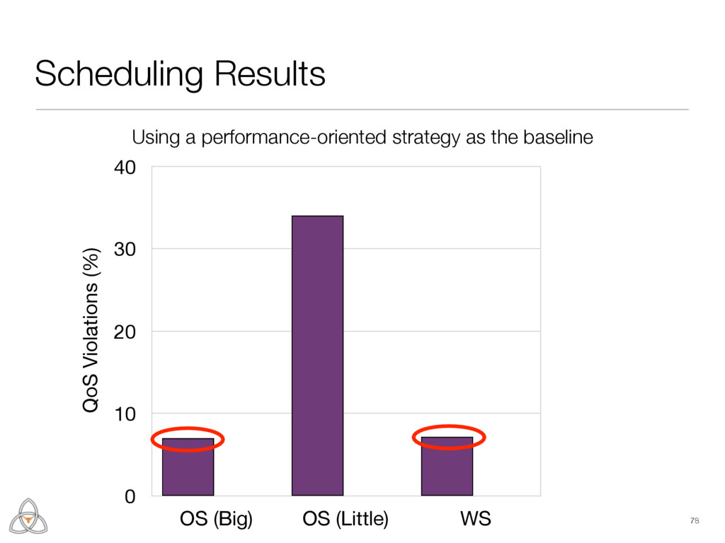 Scheduling Results 78 Energy Savings (%) 0 25 5...