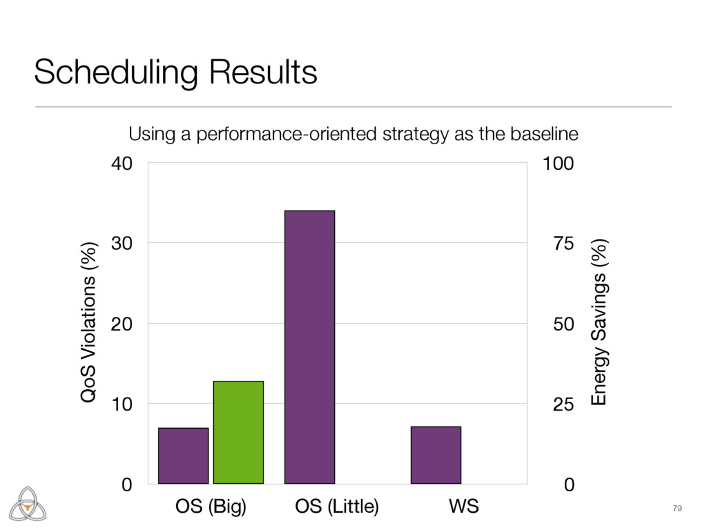 Scheduling Results 79 Energy Savings (%) 0 25 5...