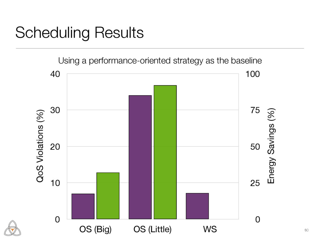 Scheduling Results 80 Energy Savings (%) 0 25 5...