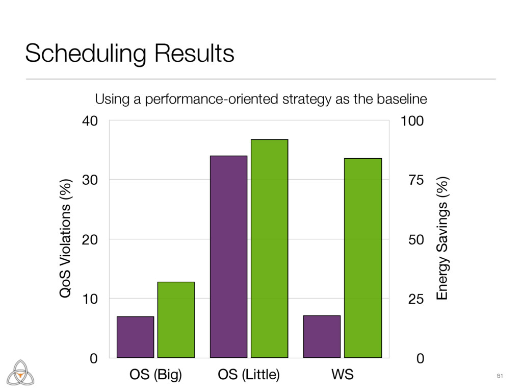 Scheduling Results 81 Energy Savings (%) 0 25 5...