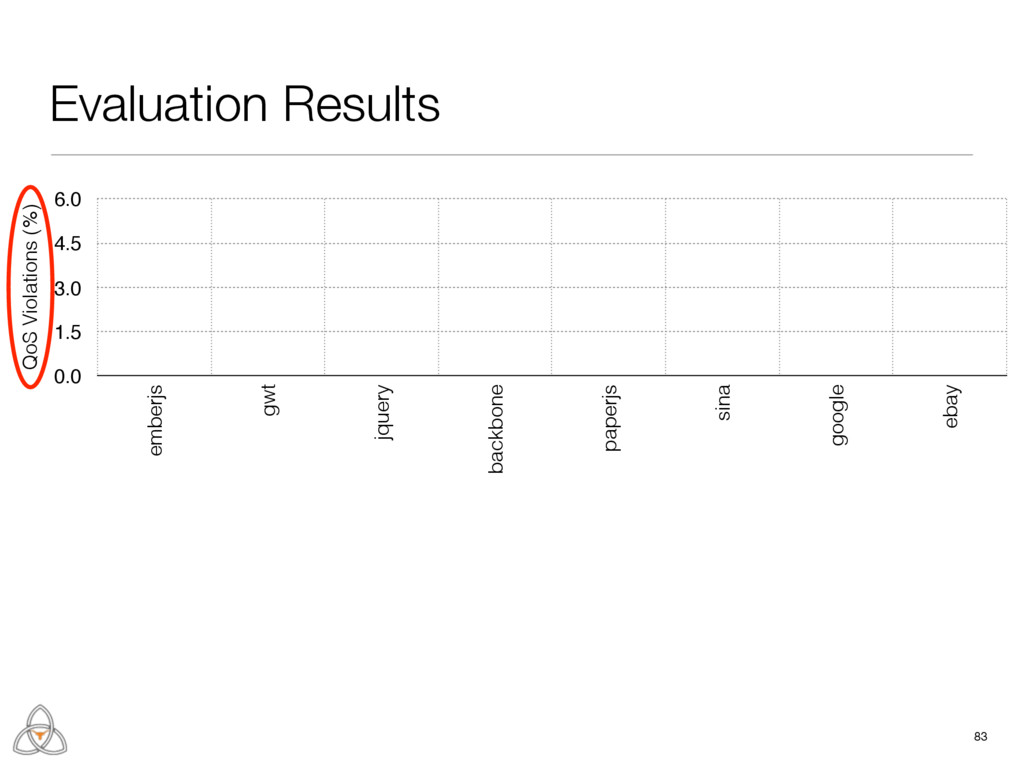 Evaluation Results 83 QoS Violations (%) 0.0 1....
