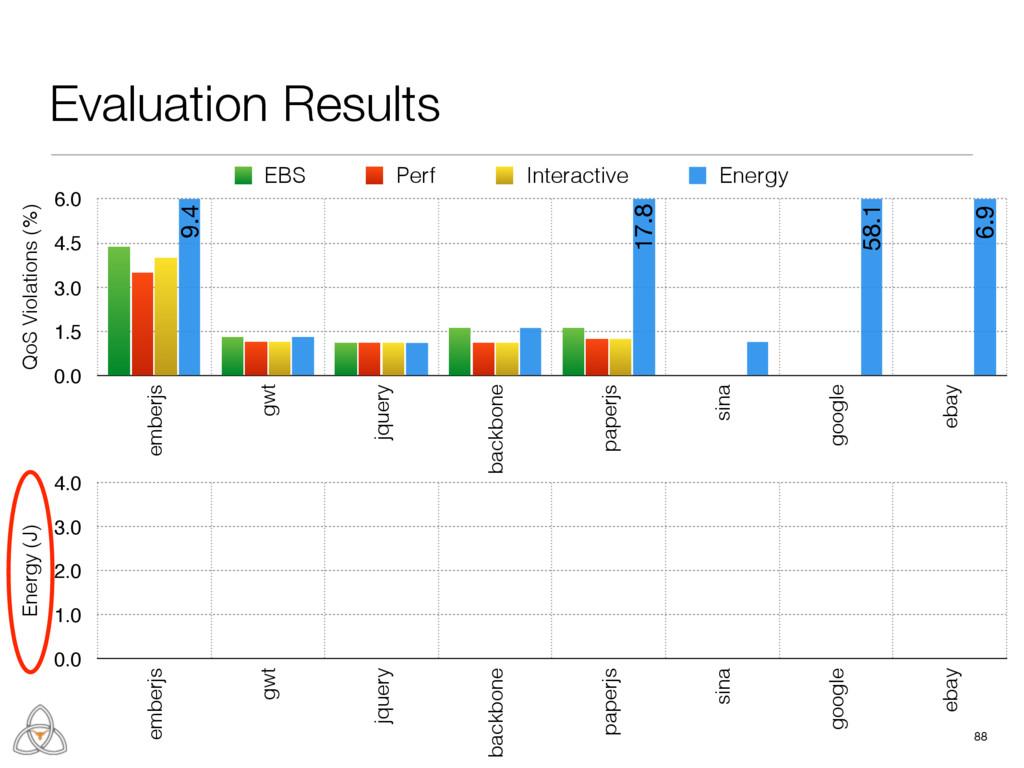 88 QoS Violations (%) 0.0 1.5 3.0 4.5 6.0 ember...