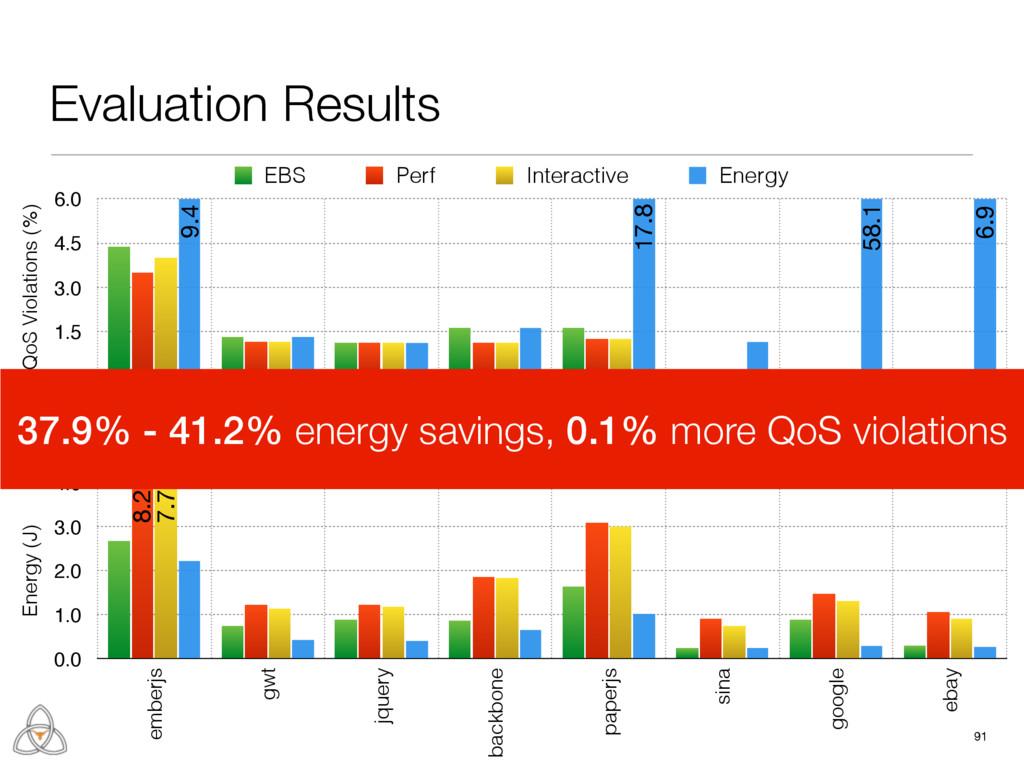 91 Energy (J) 0.0 1.0 2.0 3.0 4.0 emberjs gwt j...
