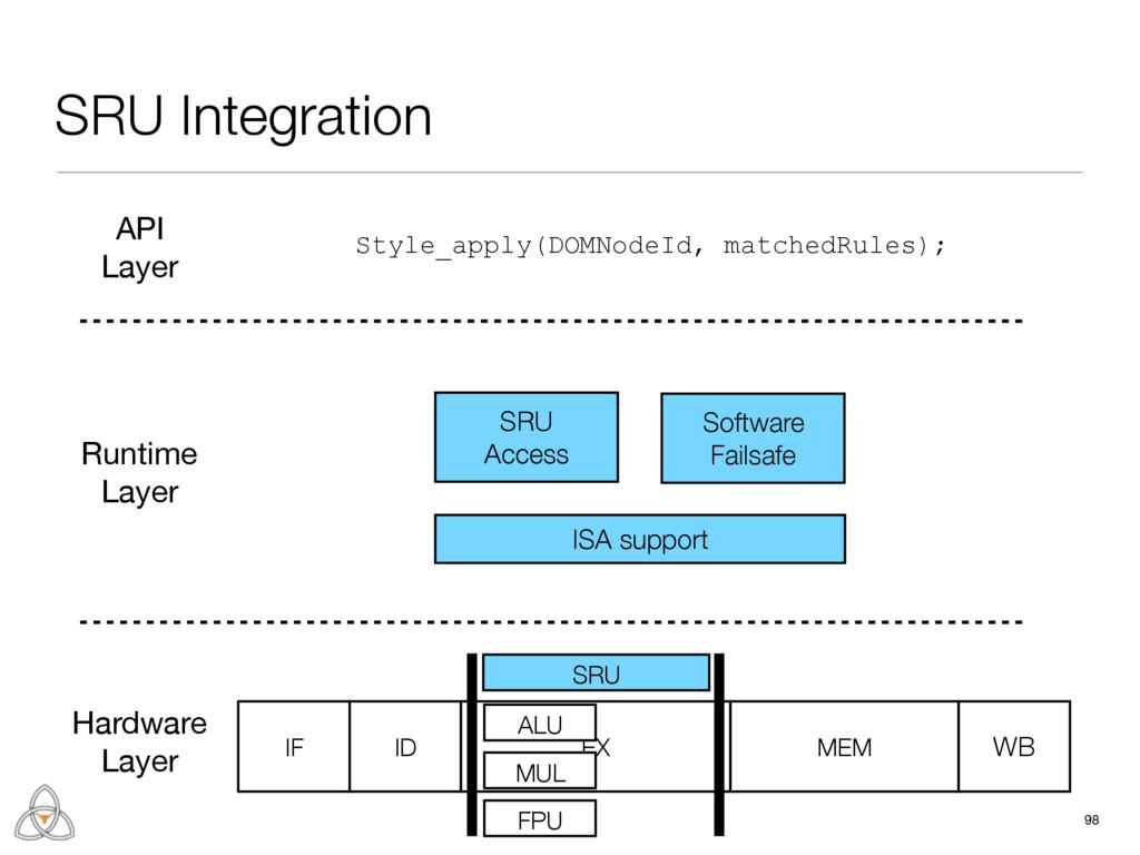SRU Integration 98 IF ID EX MEM WB ALU MUL FPU ...