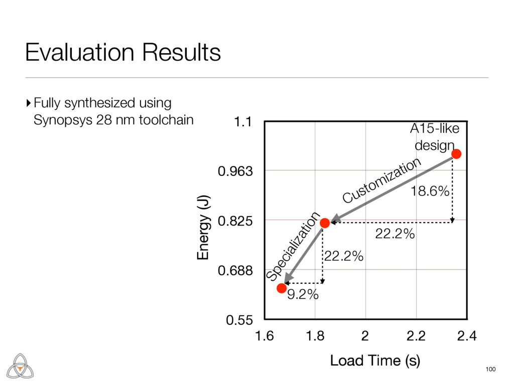 Evaluation Results 100 0.55 0.688 0.825 0.963 1...