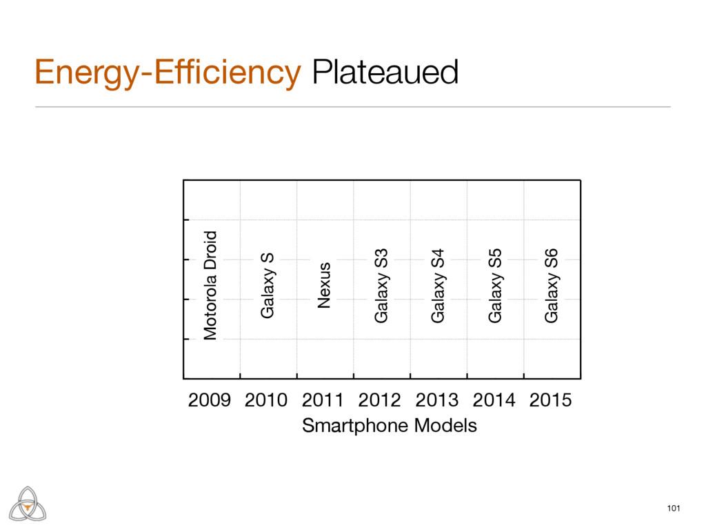 01. 1 2 Smartphone Models Energy-Efficiency Plate...