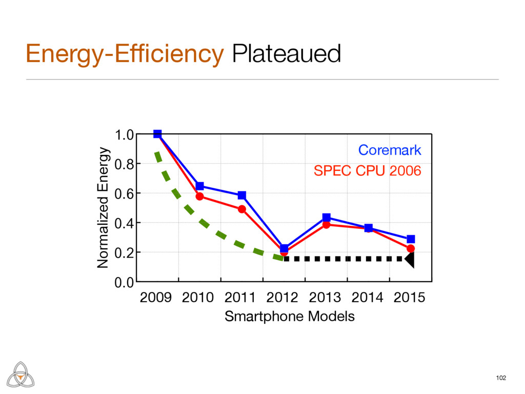 Smartphone Models Energy-Efficiency Plateaued 102...