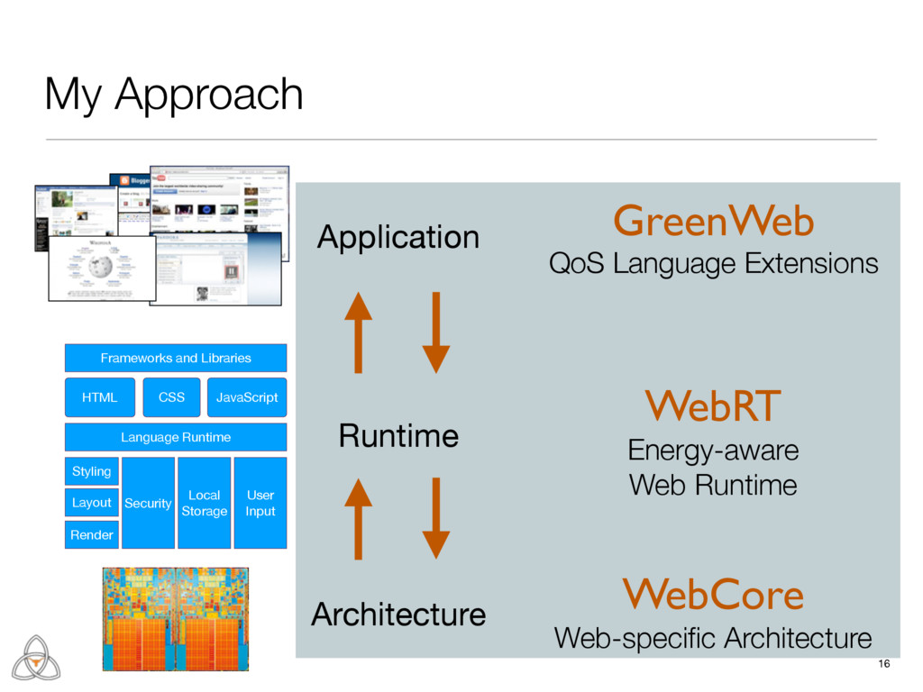 WebRT Energy-aware Web Runtime 16 My Approach F...