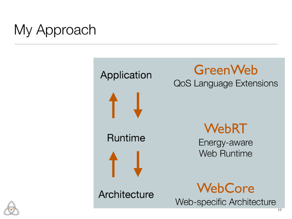 Runtime 17 My Approach Architecture Application...
