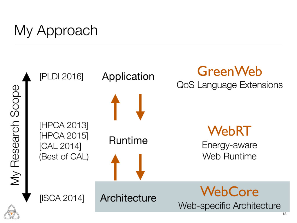 Runtime 18 My Approach Architecture Application...