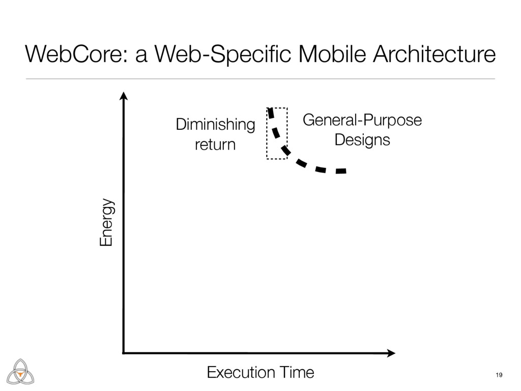 19 Execution Time Energy General-Purpose Design...