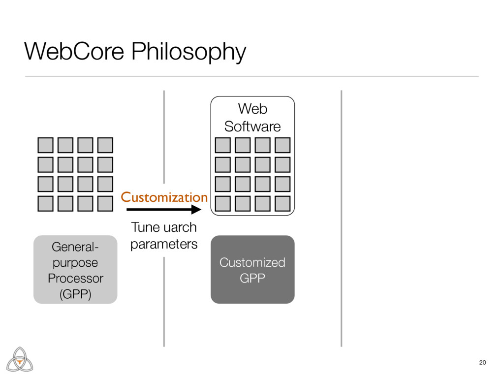 Web Software WebCore Philosophy 20 General- pur...