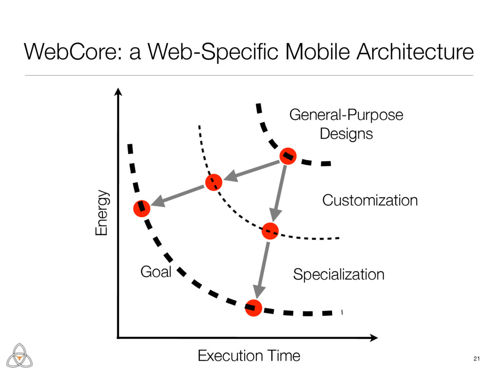 WebCore: a Web-Specific Mobile Architecture 21 E...