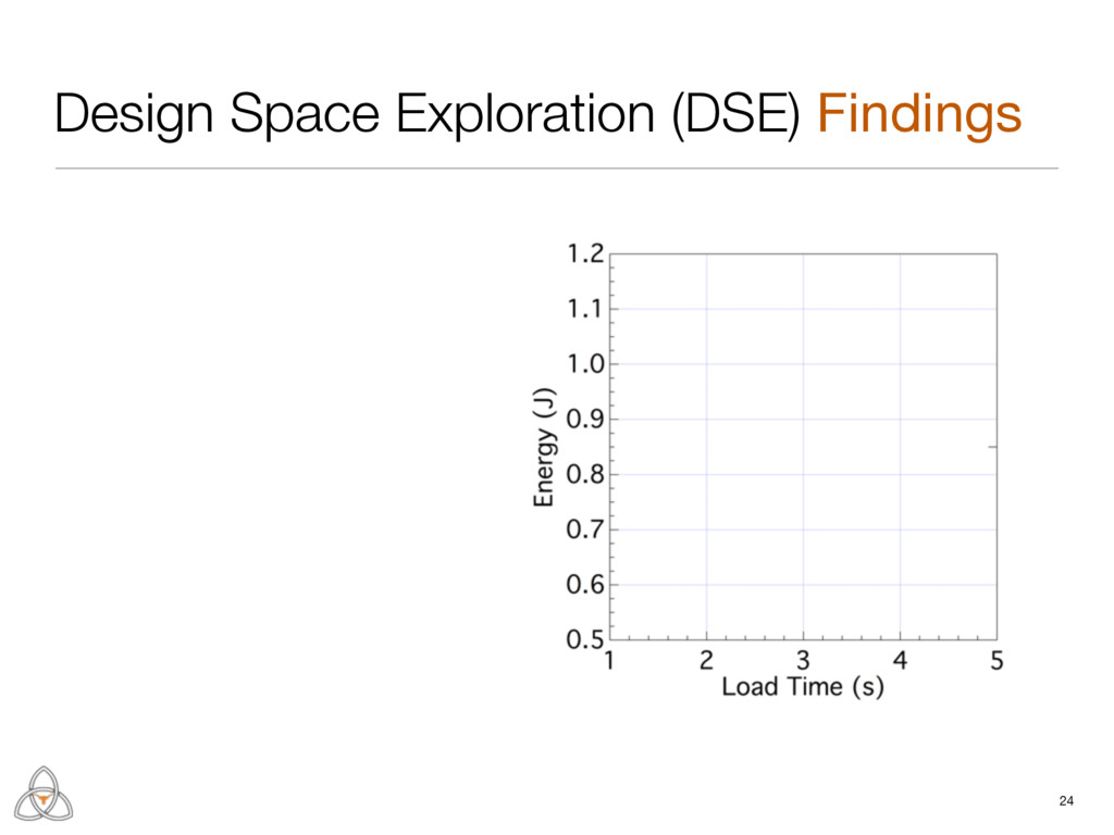 Design Space Exploration (DSE) Findings 24