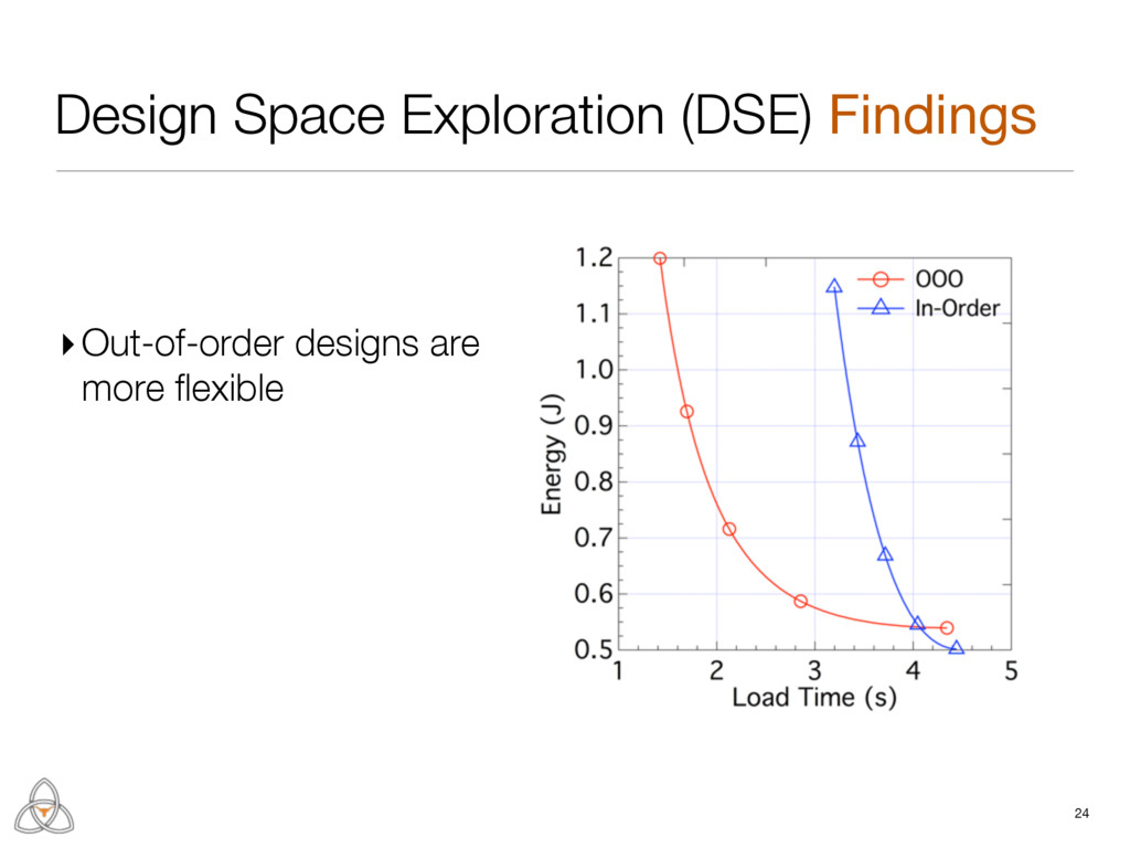 Design Space Exploration (DSE) Findings ▸Out-of...