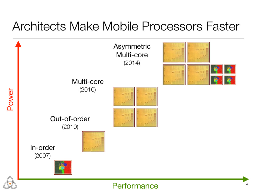 4 Architects Make Mobile Processors Faster In-o...