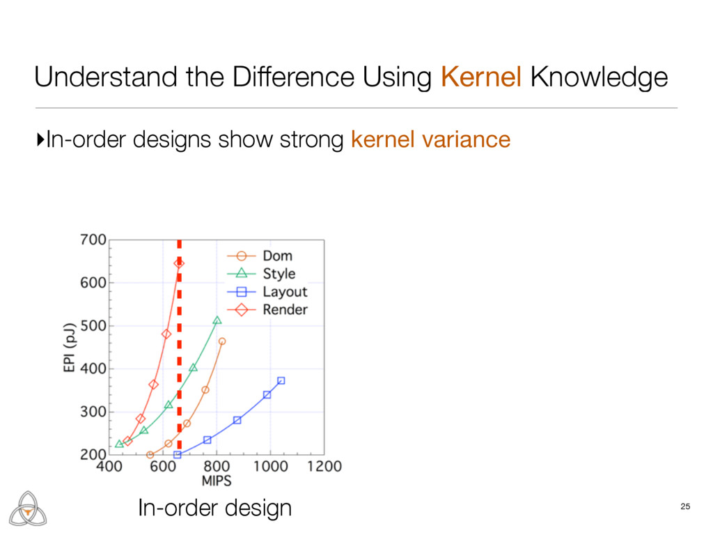 Understand the Difference Using Kernel Knowledg...