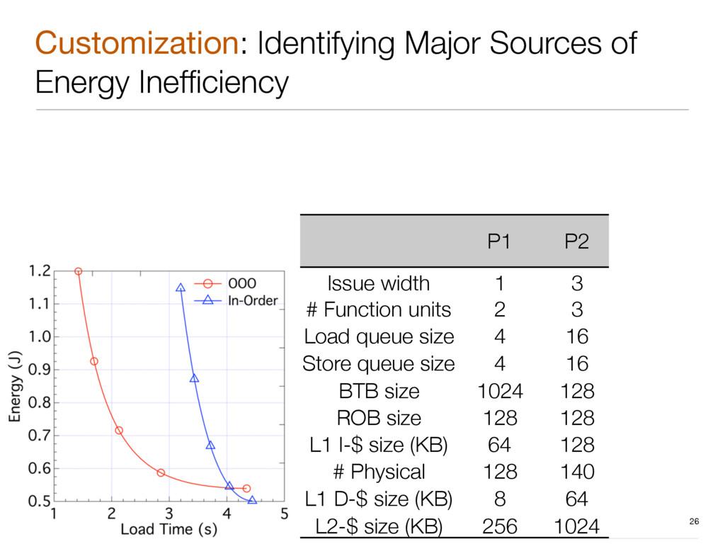 Customization: Identifying Major Sources of En...