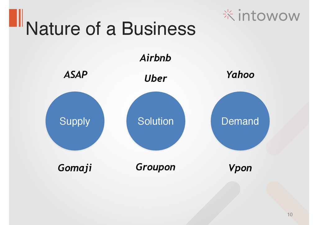 Nature of a Business 10 Supply Solution Demand ...