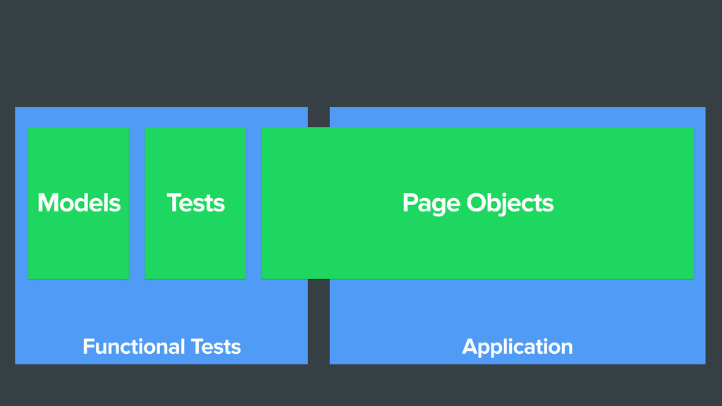 Application Functional Tests Models Tests Page ...