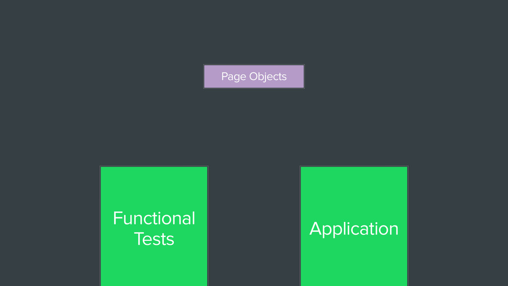 Functional Tests Application Page Objects